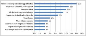 As reported in (2005) The 7 Hidden Reasons Employees Leave by Leigh Branham, page 21, Figure 3.1